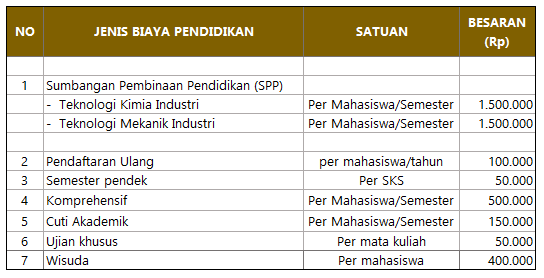 Biaya Kuliah PTKI Medan