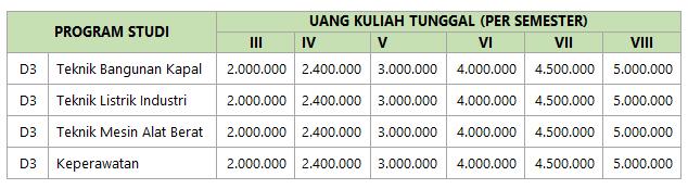 Biaya Kuliah Poltera Madura