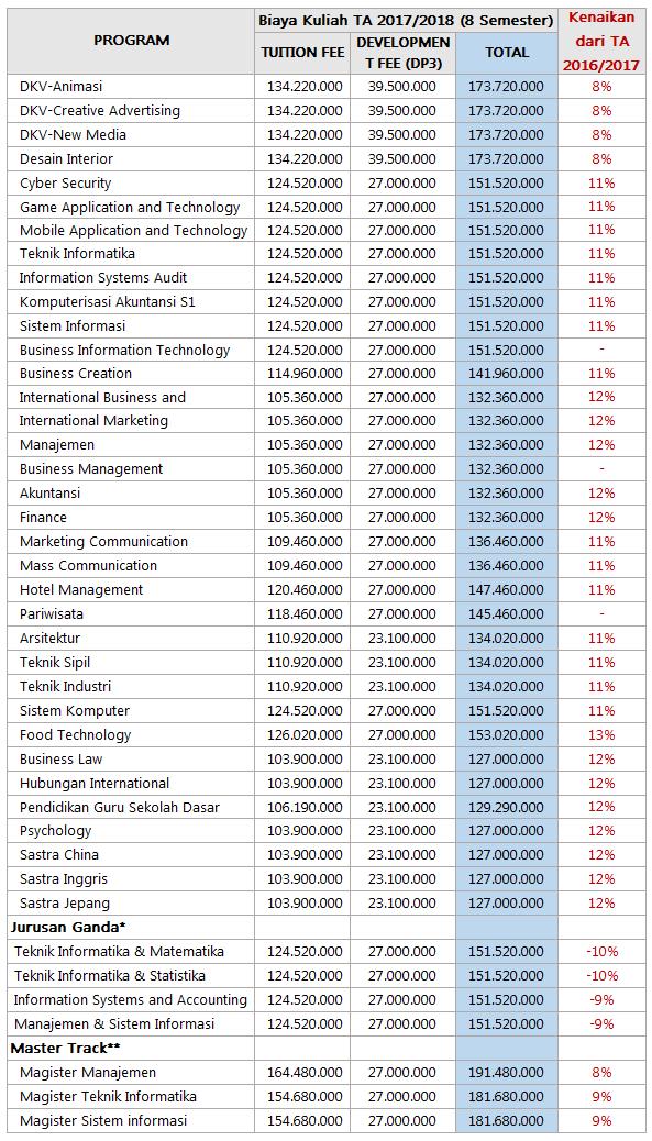 biaya-kuliah-binus-2017-2018