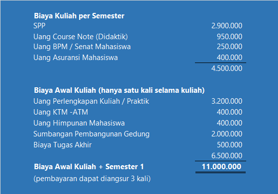 POLMAN Ceper didirikan atas kerjasama Politeknik Manufaktur Bandung  Biaya Kuliah POLMAN Ceper