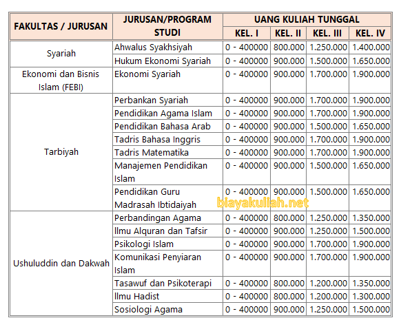 Biaya kuliah IAIN Kediri