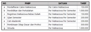 Biay Kuliah AKPAR Makassar DI