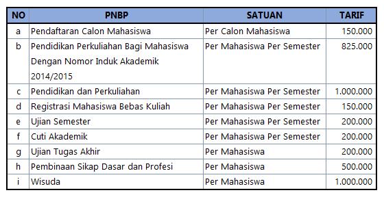 Biaya Kuliah AKPAR Makassar D III