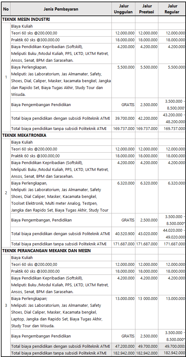 Biaya Kuliah ATMI Solo