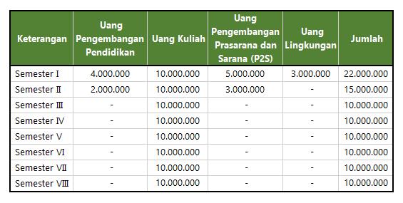 Biaya Kuliah Film dan Televisi IKJ S1