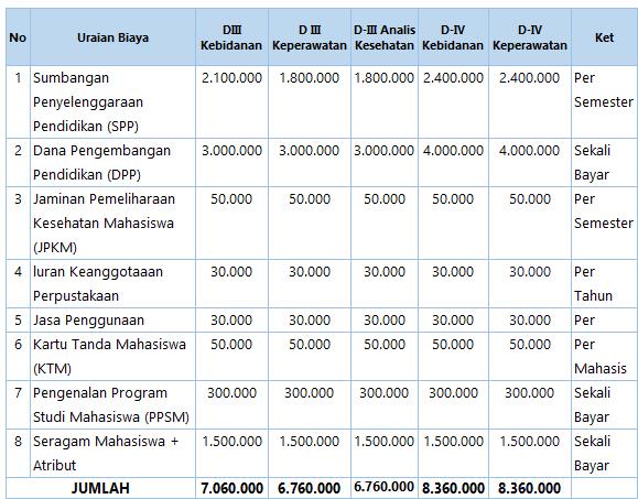 Biaya Kuliah Poltekkes Kaltim