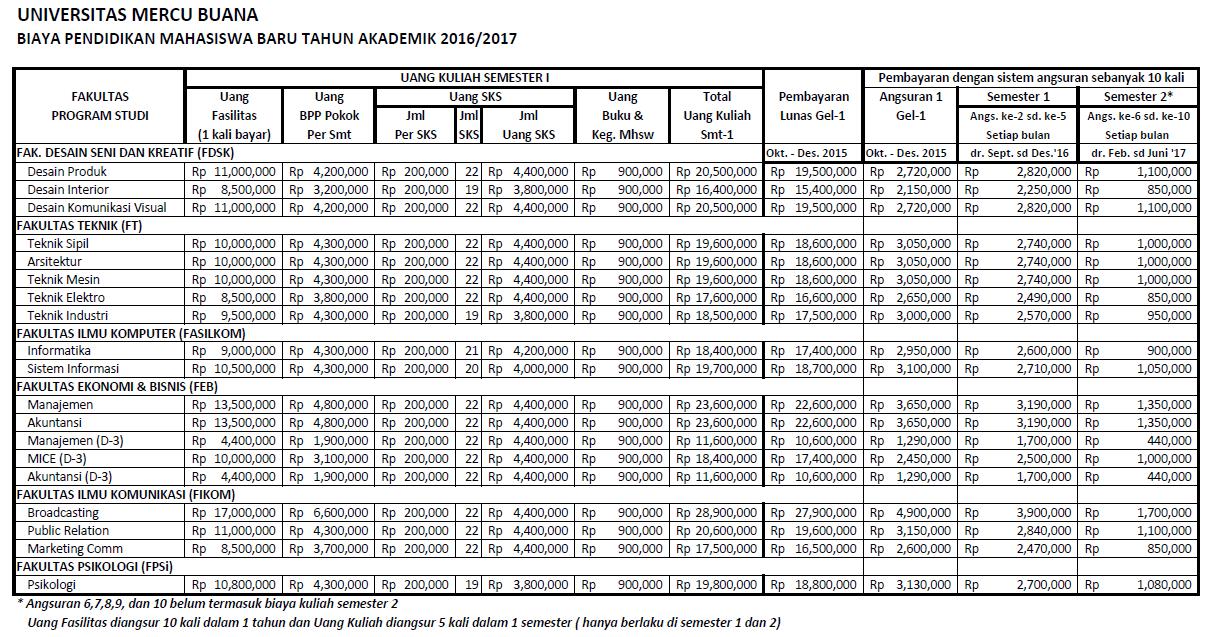 Biaya Kuliah UMB Reguler