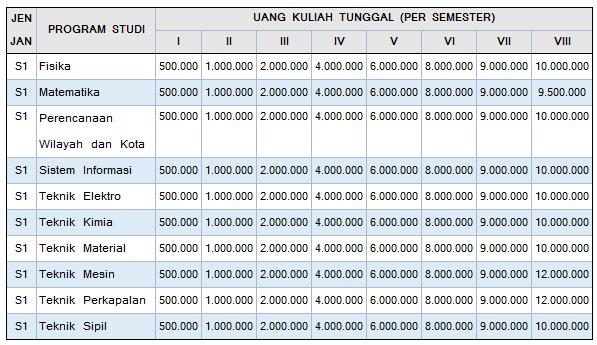 Biaya Kuliah Institut Teknologi Kalimantan
