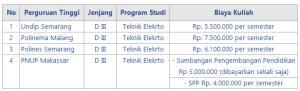 Biaya Kuliah Kerja Sama PLN