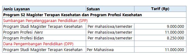 Biaya Kuliah Pasca Sarjana Poltekkes Semarang