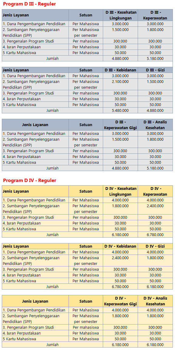 Politeknik kesehatan dibawah Kementerian Kesehatan yang non BLU mapun sudah berbentuk Kese Biaya Kuliah Poltekkes Banjarmasin