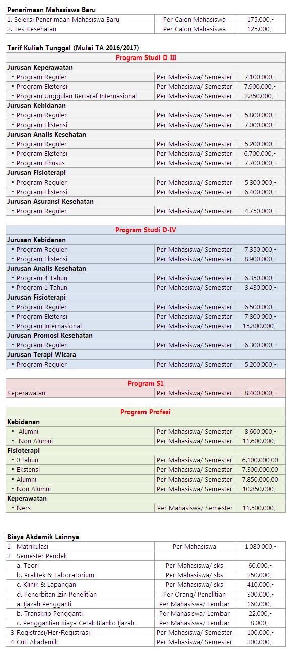 Biaya Kuliah Poltekkes Jakarta III