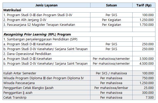 Biaya Poltekkes Semarang