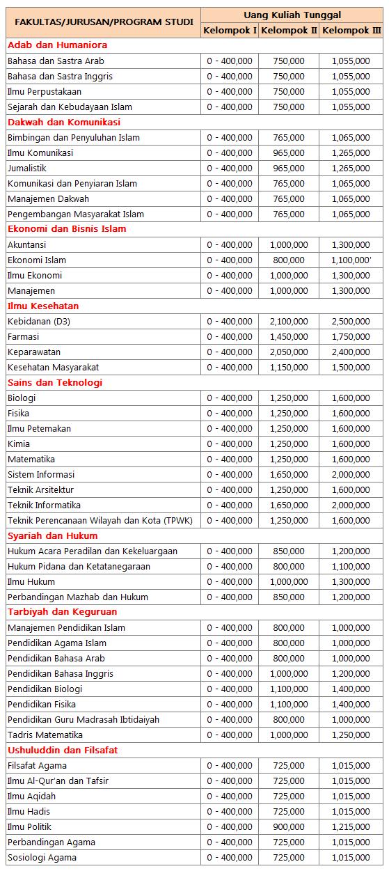 Biaya Kuliah UIN Alauddin Makassar