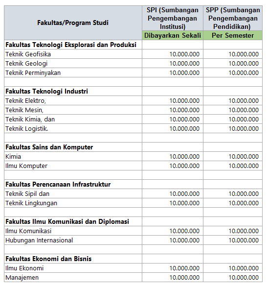 Biaya Kuliah Universitas Pertamina