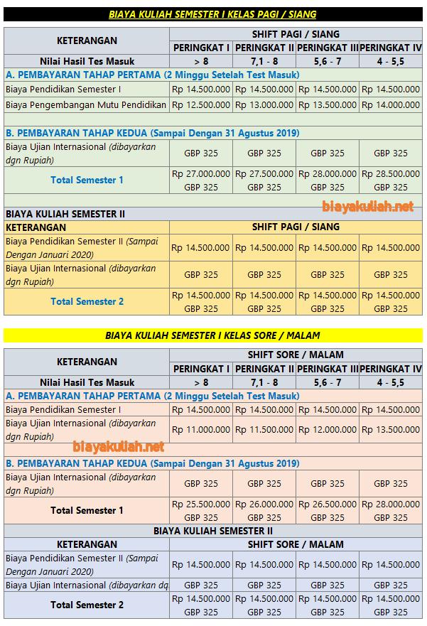 biaya kuliah LSPR 2020