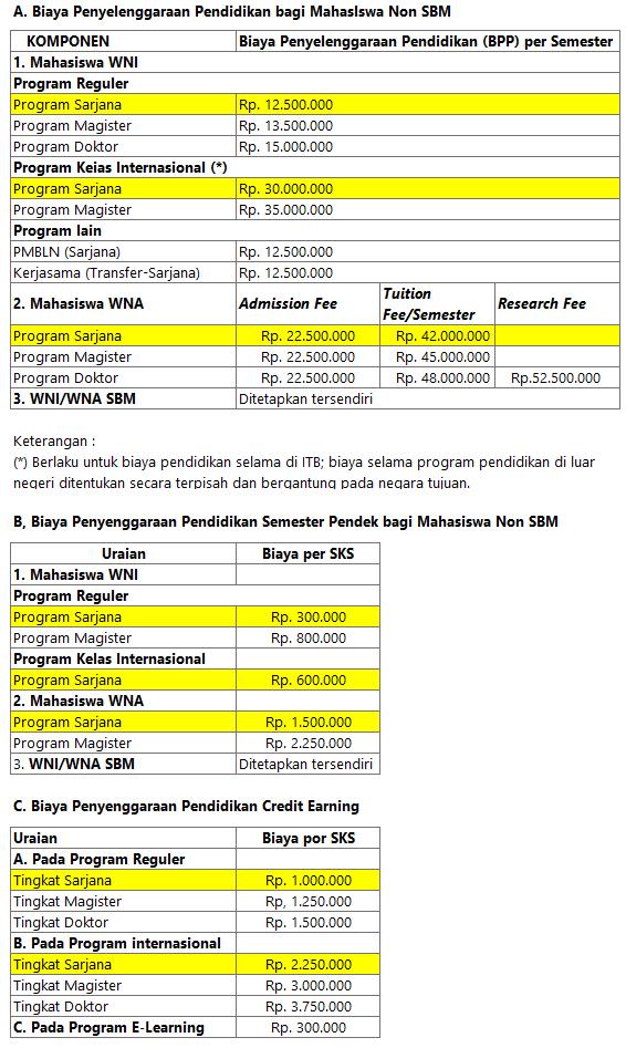 Biaya Kuliah Itb Angkatan 2020