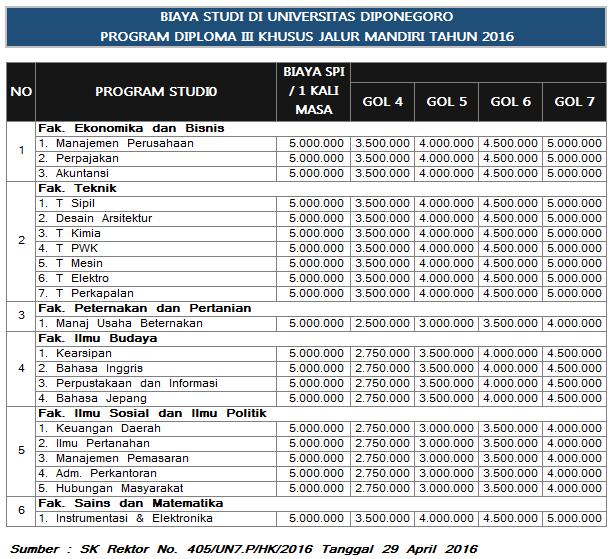 merupakan biaya kuliah yang dibebankan per Mahasiswa per Semester kegiatan Sarjana  Daftar UKT Undip dan Mekanisme Pengajuan Keringanan UKT