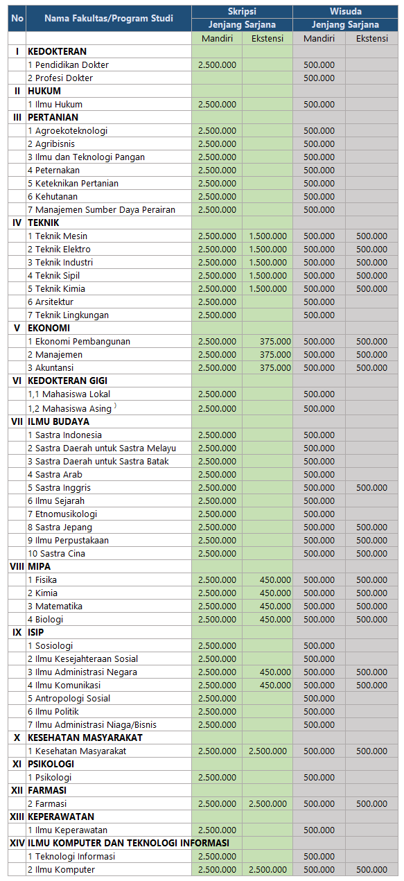 biaya-skripsi-dan-wisuda-usu