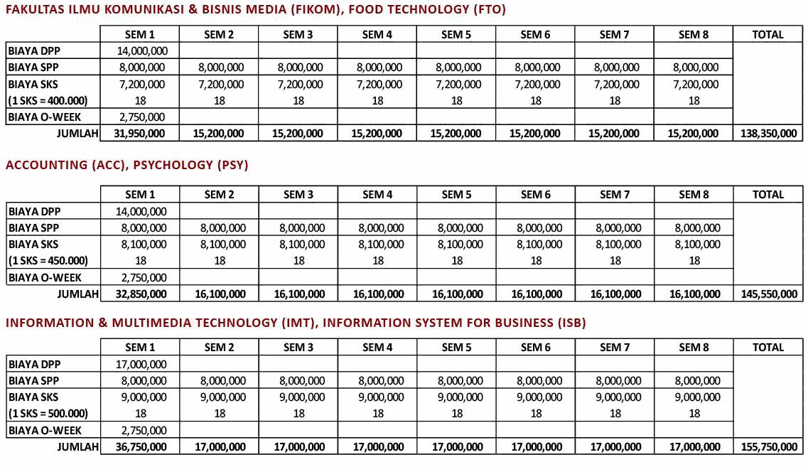 Biaya Kuliah Universitas Ciputra Info Biaya Kuliah
