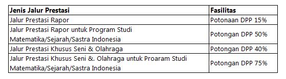 Biaya kuliah Universitas Sanata Dharma terdiri atas  Biaya Kuliah Universitas Sanata Dharma Yogyakarta