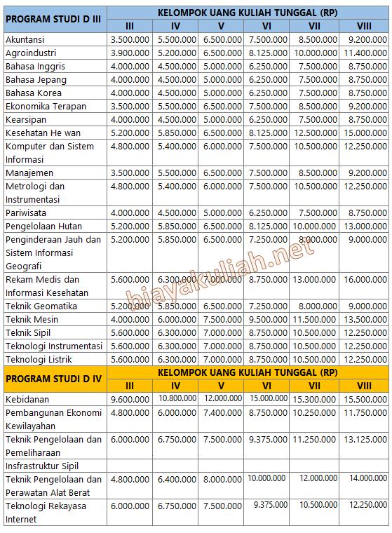 Yogyakarta telah menetapkan biaya pendidikan atau Uang Kuliah Tunggal  Uang Kuliah Tunggal (UKT) UGM 2019