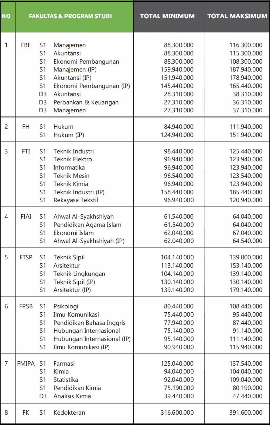 Biaya Kuliah Uii Yogyakarta 2020